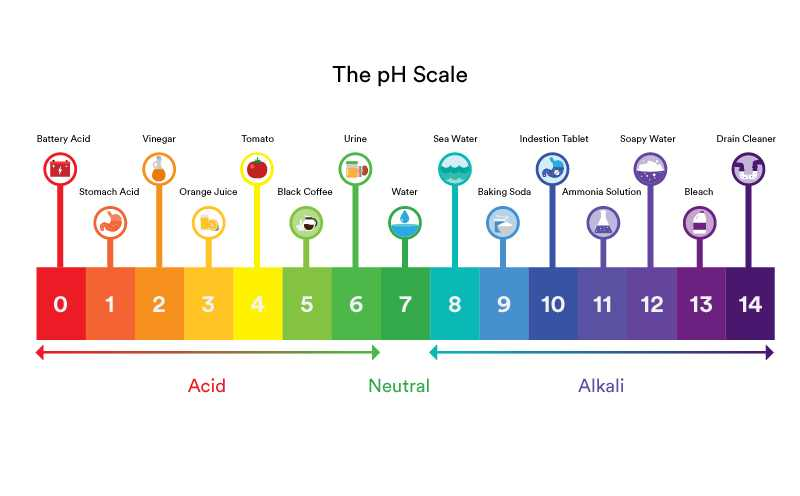 air pH 7